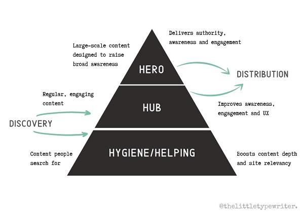 hero-content-HHH-framework-Google